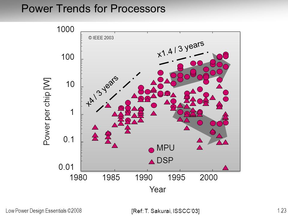 Power Trends for Processors