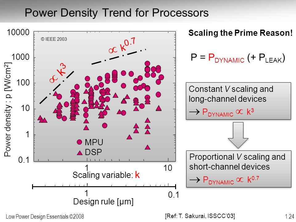 Power Density Trend for Processors