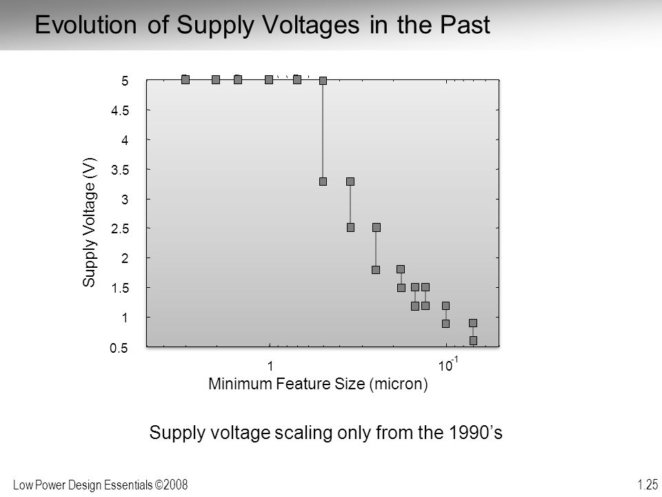 Evolution of Supply Voltages in the Past