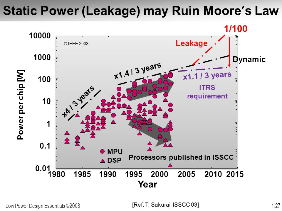 Static Power (Leakage) may Ruin Moore's Law