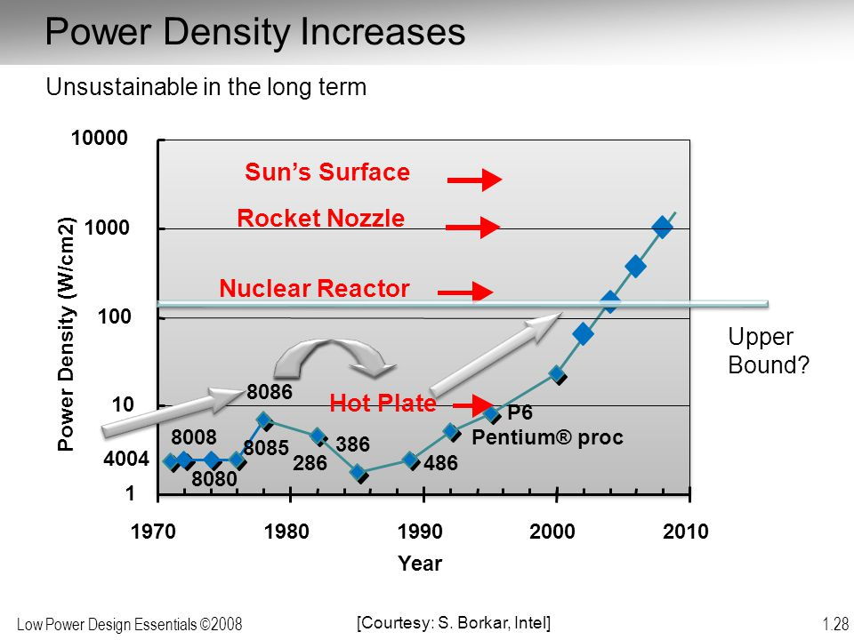Power Density Increases
