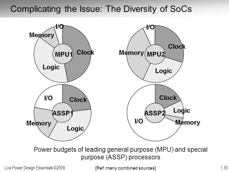 Complicating the Issue: The Diversity of SoCs