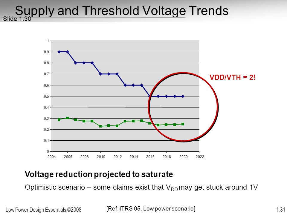 Supply and Threshold Voltage Trends