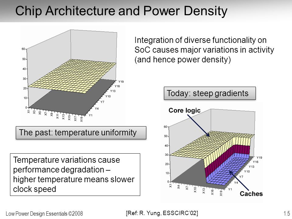 Chip Architecture and Power Density