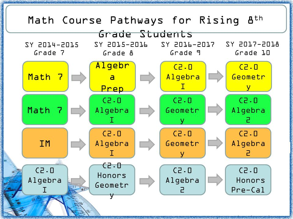 Math Course Pathways for Rising 8th Grade Students