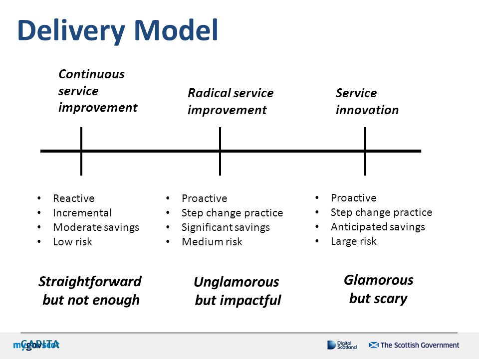 Delivery Model Glamorous Straightforward Unglamorous but not enough