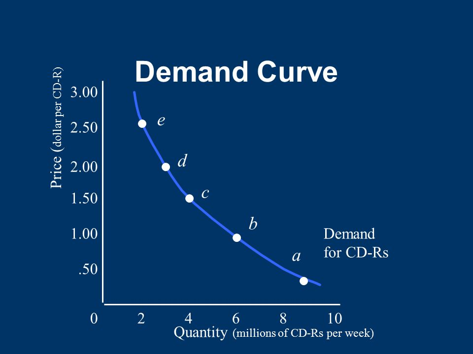 Demand Curve e d c b a 3.00 Price (dollar per CD-R)