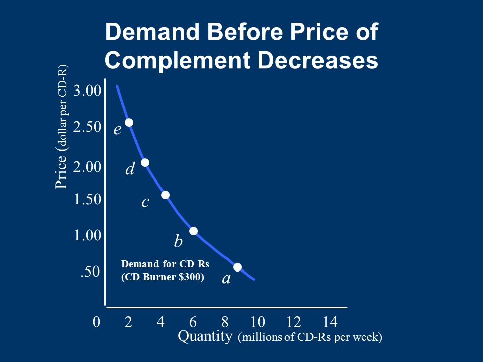 Demand Before Price of Complement Decreases