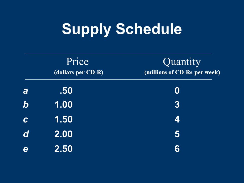 Supply Schedule Price Quantity