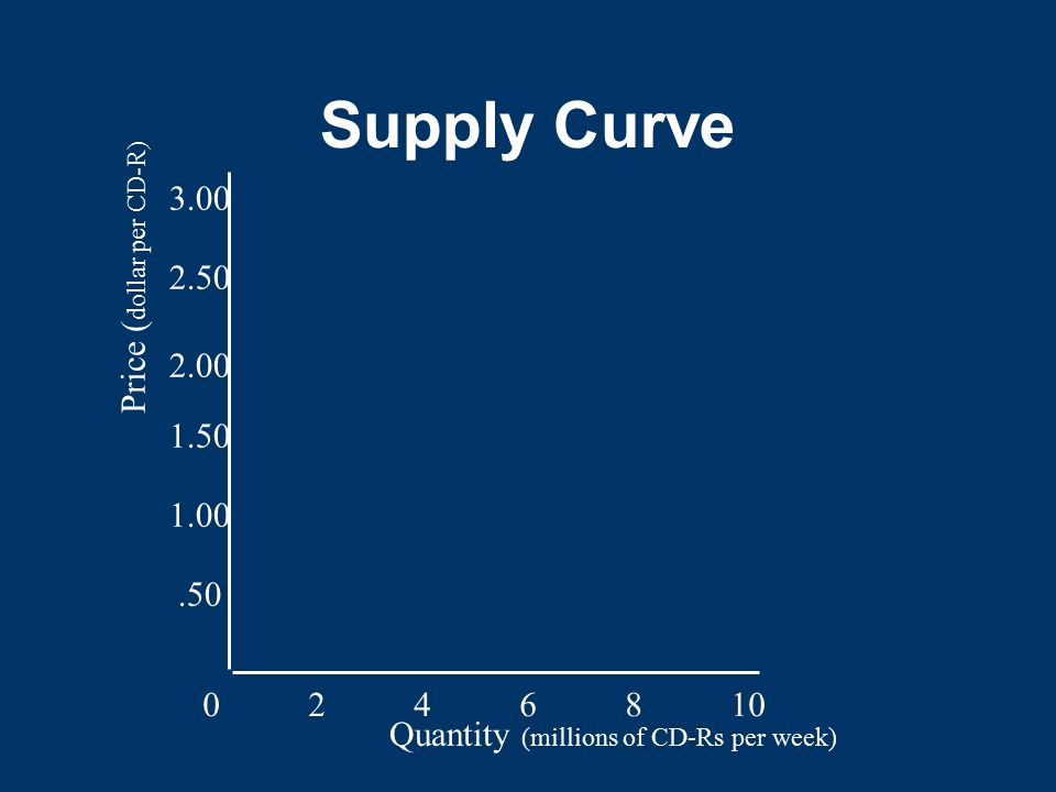 Supply Curve 3.00 Price (dollar per CD-R)