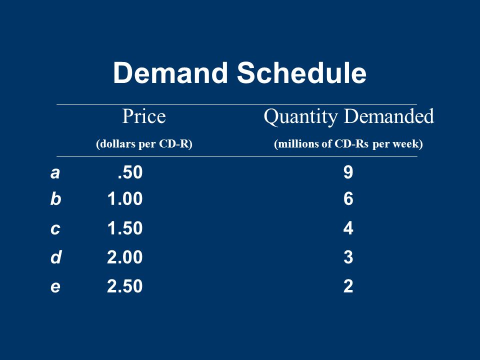 Demand Schedule Price Quantity Demanded a b c