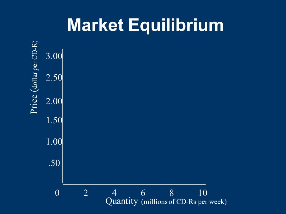 Market Equilibrium 3.00 Price (dollar per CD-R)