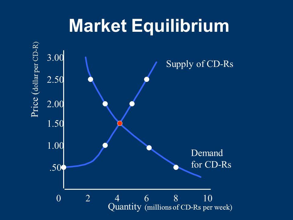 Market Equilibrium 3.00 Supply of CD-Rs Price (dollar per CD-R) 2.50