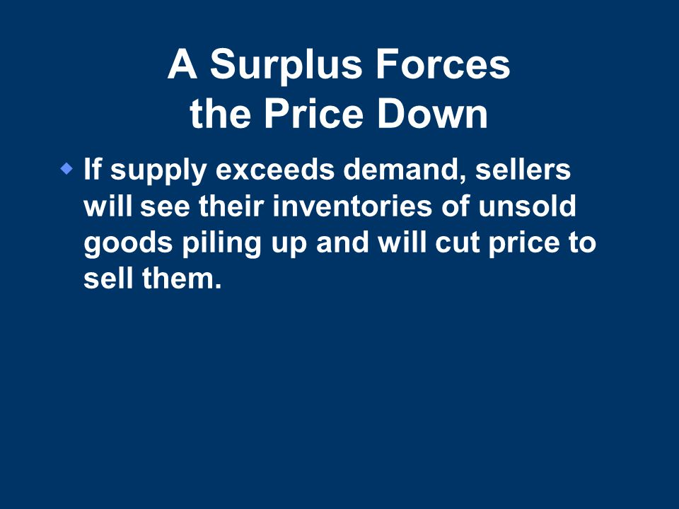 A Surplus Forces the Price Down