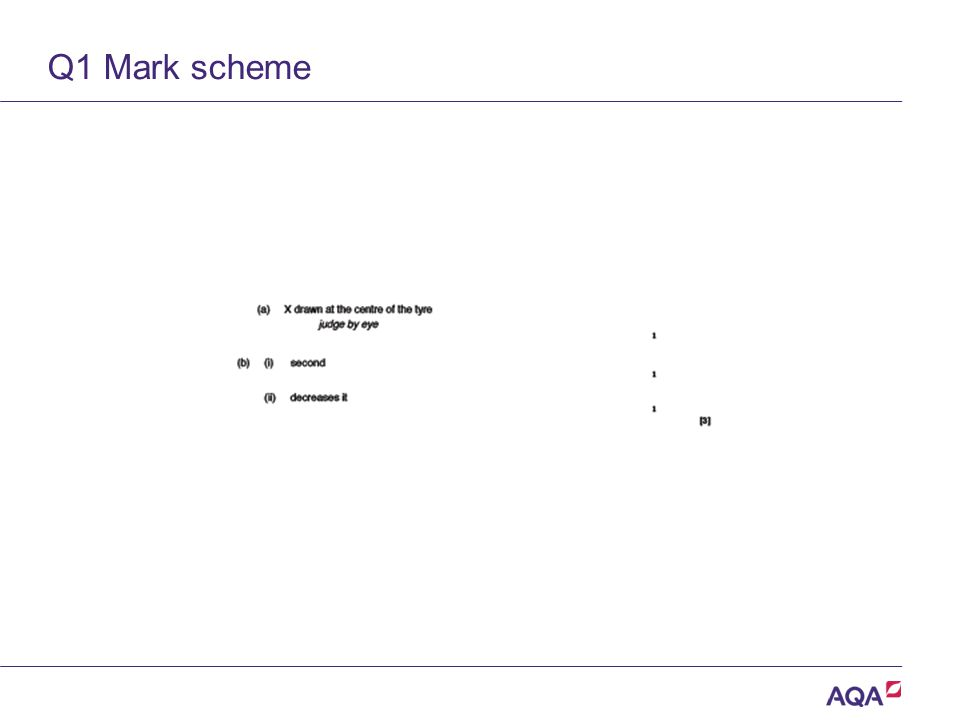 Q1 Mark scheme Version 2.0 Copyright © AQA and its licensors.