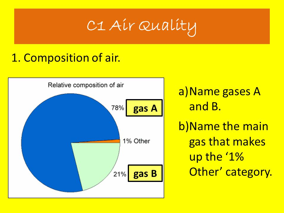 C1 Air Quality 1. Composition of air. Name gases A and B.
