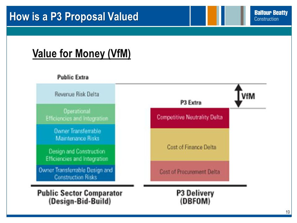 How is a P3 Proposal Valued