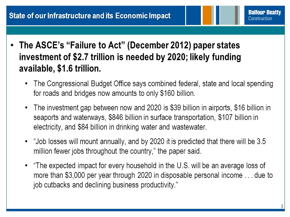 State of our Infrastructure and its Economic Impact