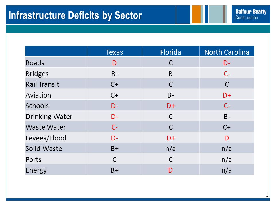 Infrastructure Deficits by Sector