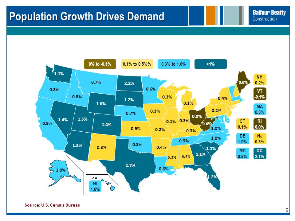 Population Growth Drives Demand