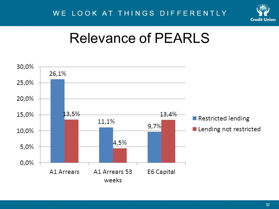 Relevance of PEARLS One of the major problems facing credit unions is lending restrictions, shrinking the loan books and putting pressure on income.