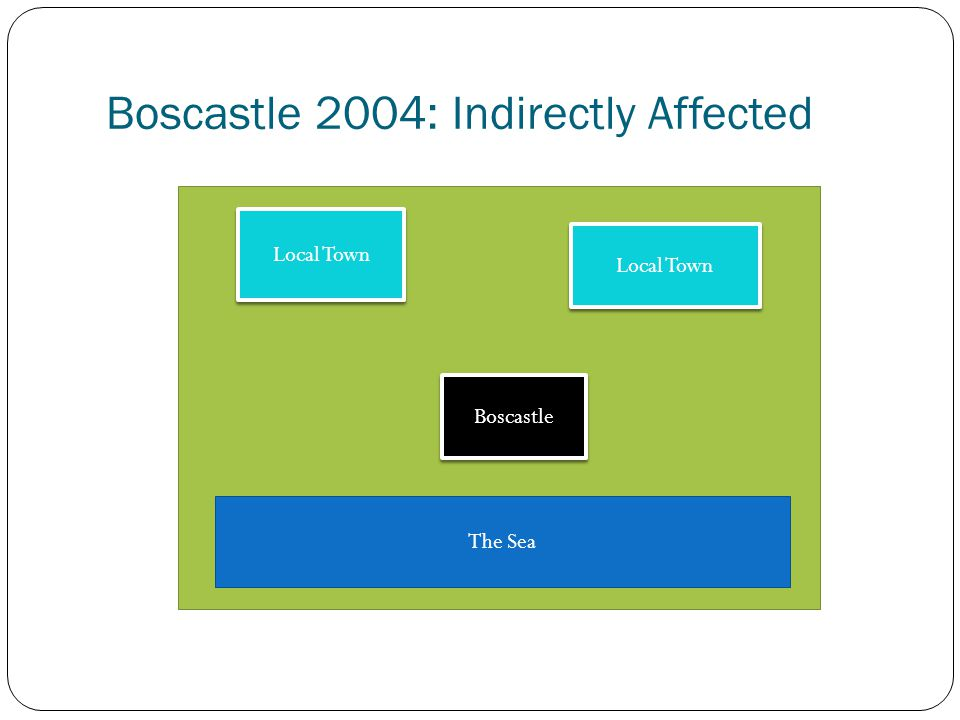Boscastle 2004: Indirectly Affected