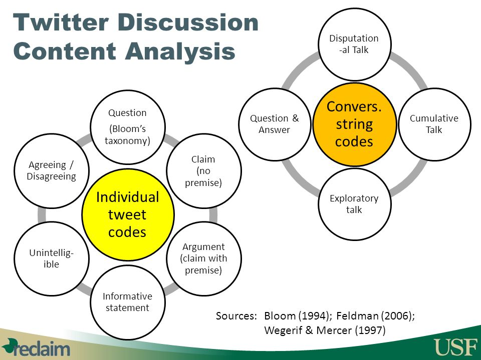 Twitter Discussion Content Analysis
