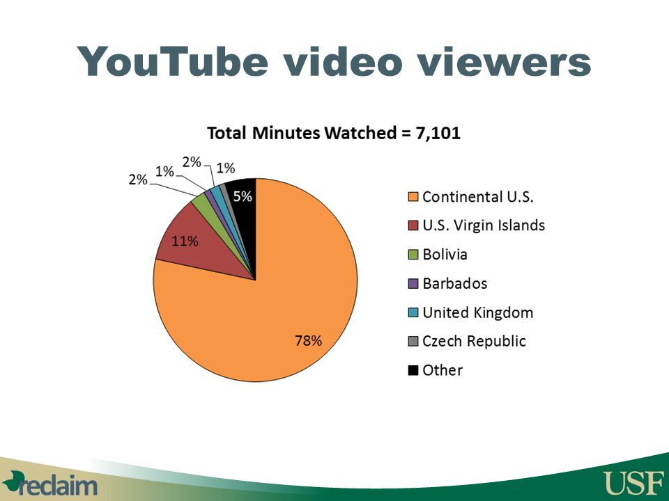 YouTube video viewers