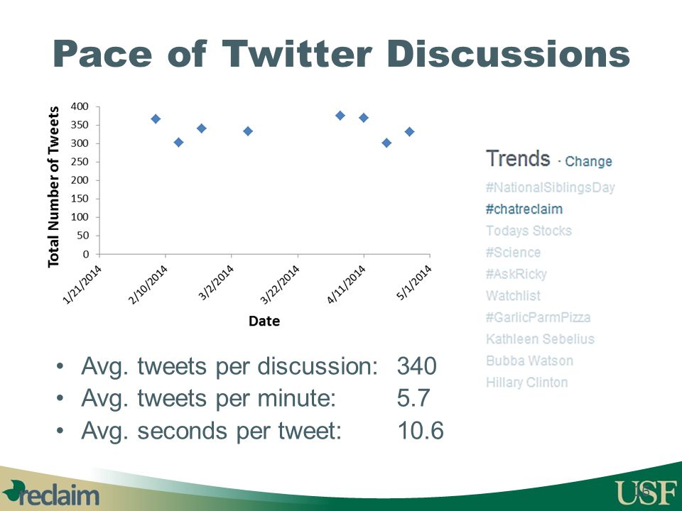 Pace of Twitter Discussions