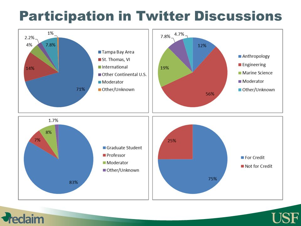 Participation in Twitter Discussions