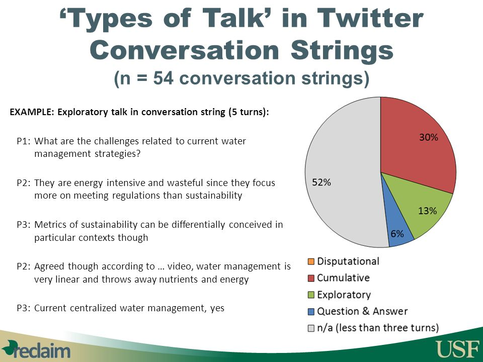 'Types of Talk' in Twitter Conversation Strings (n = 54 conversation strings)
