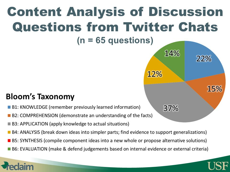 Content Analysis of Discussion Questions from Twitter Chats (n = 65 questions)