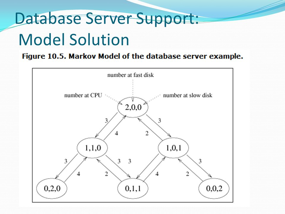 Database Server Support: Model Solution