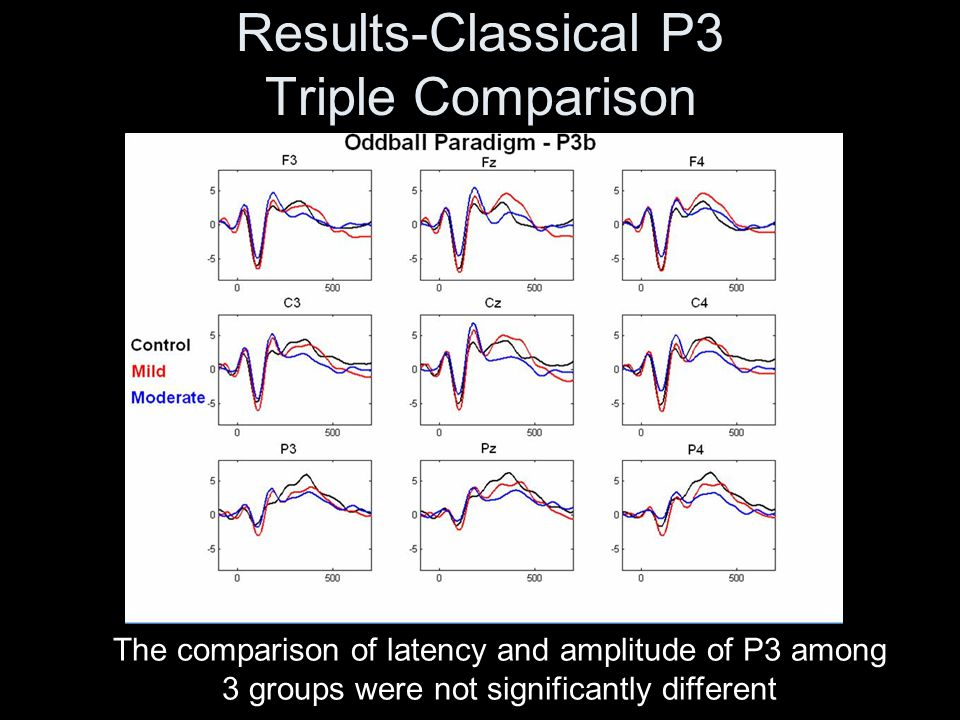 Results-Classical P3 Triple Comparison