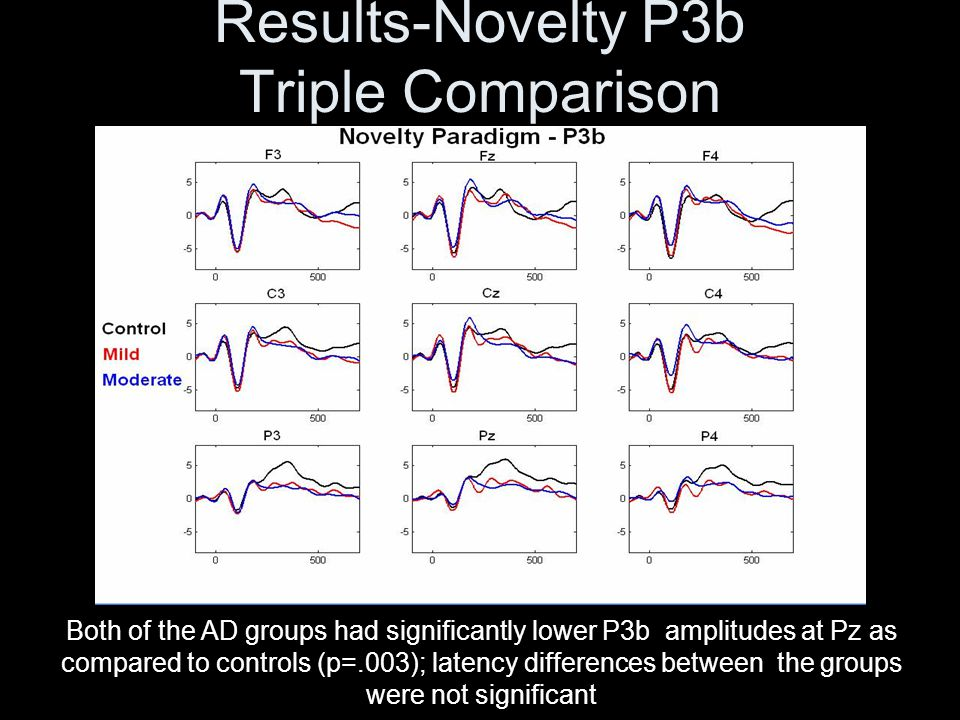 Results-Novelty P3b Triple Comparison