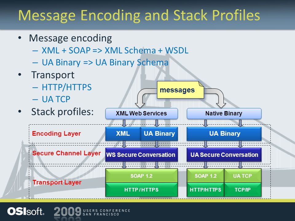 Message Encoding and Stack Profiles
