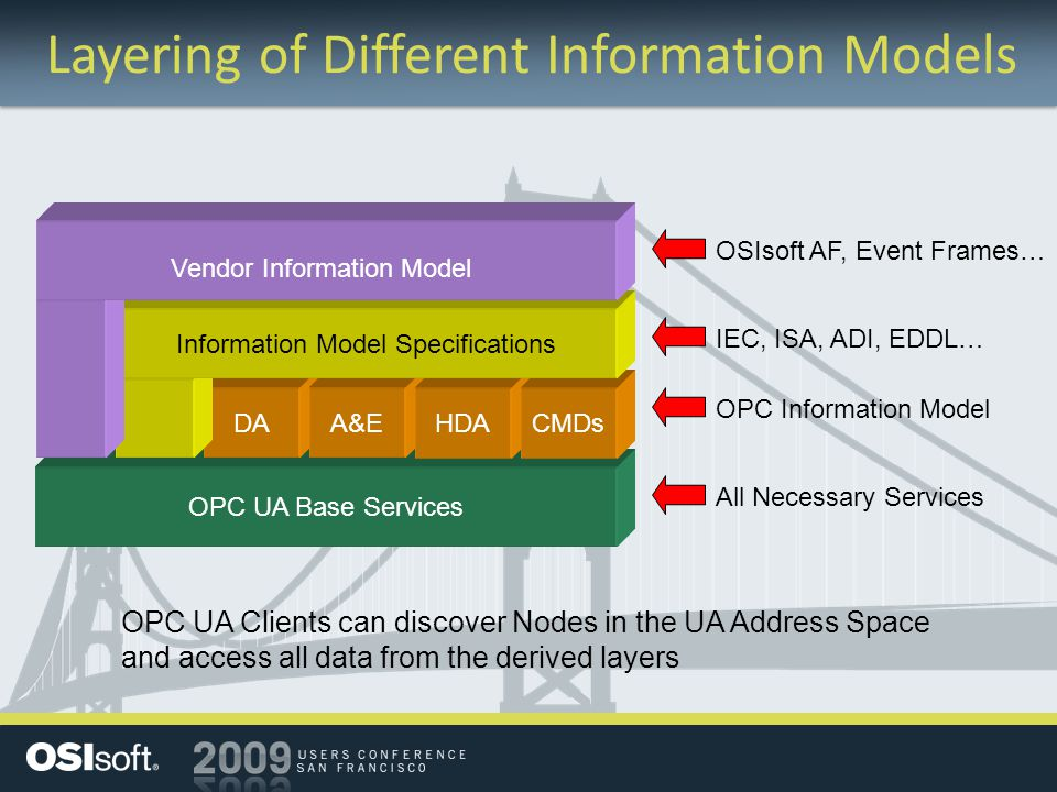 Layering of Different Information Models