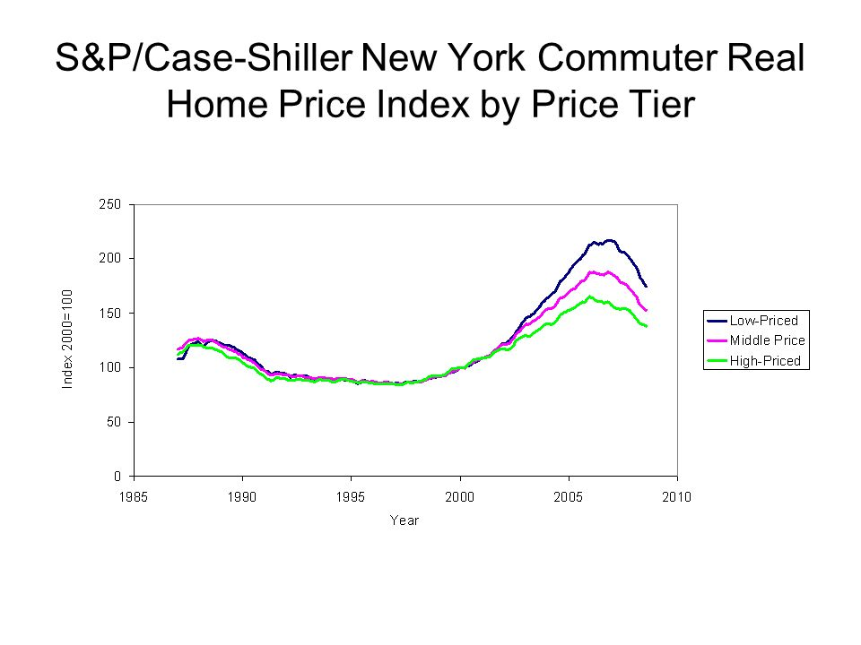 S&P/Case-Shiller New York Commuter Real Home Price Index by Price Tier