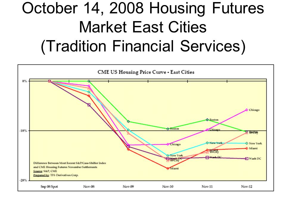 October 14, 2008 Housing Futures Market East Cities (Tradition Financial Services)
