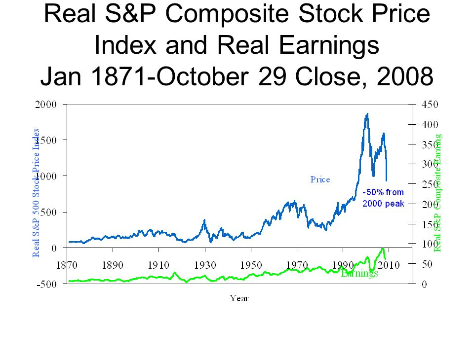 Real S&P Composite Stock Price Index and Real Earnings Jan 1871-October 29 Close, 2008