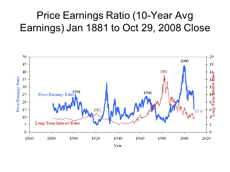 Price Earnings Ratio (10-Year Avg Earnings) Jan 1881 to Oct 29, 2008 Close
