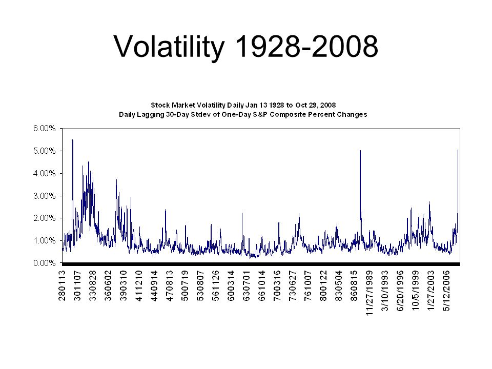 Volatility C:\back08s\SP2608inOneColumn.xls