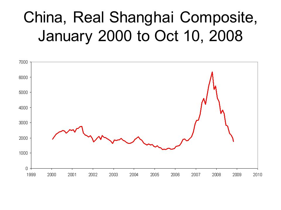 China, Real Shanghai Composite, January 2000 to Oct 10, 2008