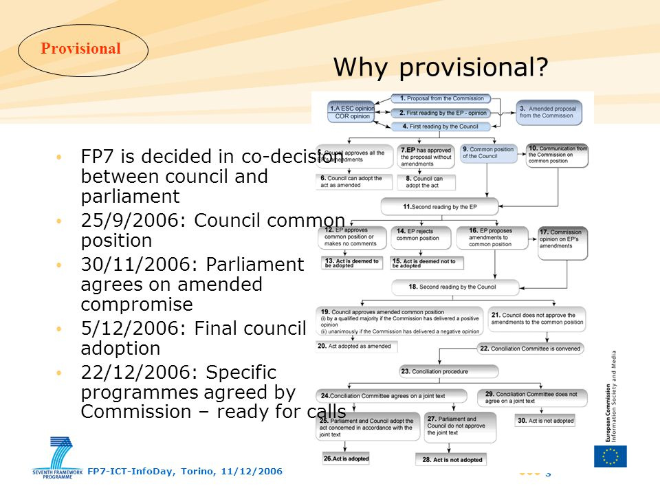 Why provisional FP7 is decided in co-decision between council and parliament. 25/9/2006: Council common position.
