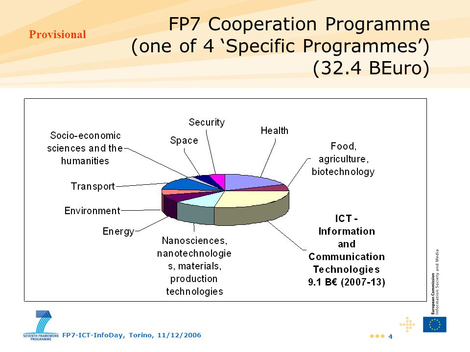 FP7 Cooperation Programme (one of 4 'Specific Programmes') (32