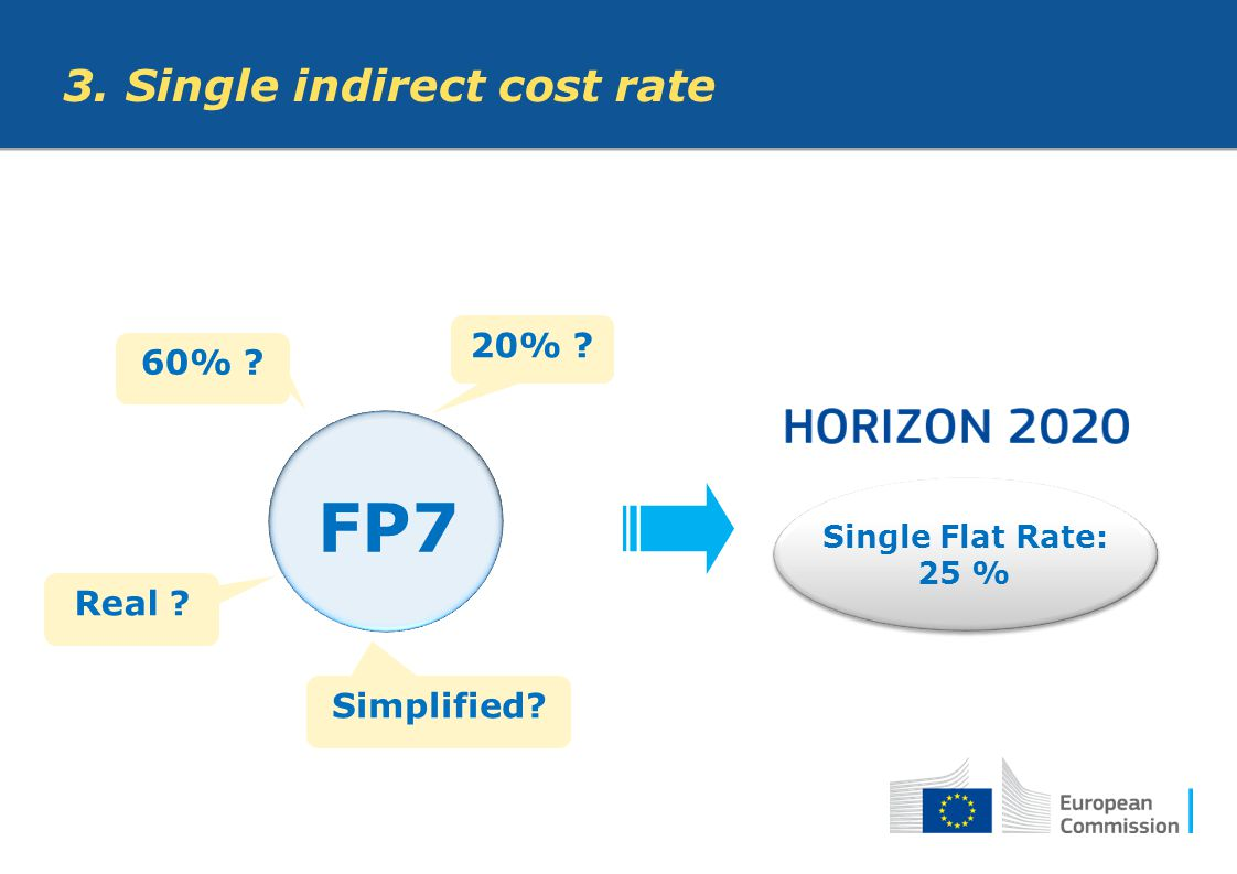 FP7 3. Single indirect cost rate 20% 60% Real Simplified