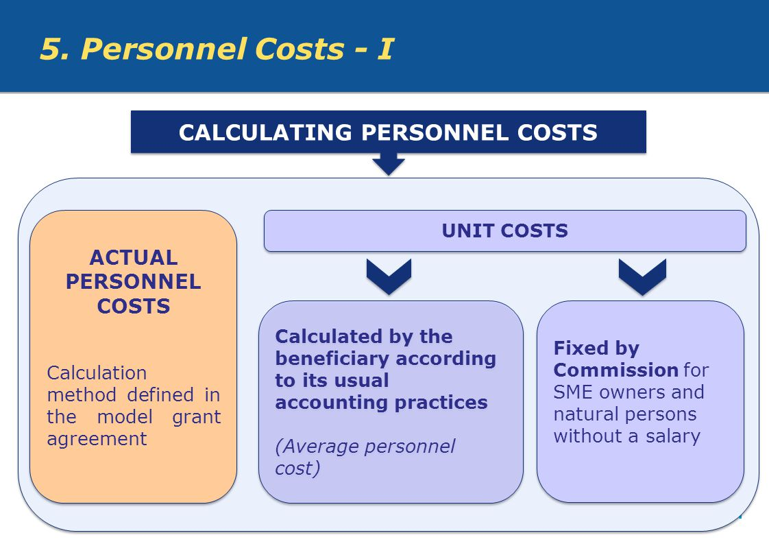 CALCULATING PERSONNEL COSTS ACTUAL PERSONNEL COSTS