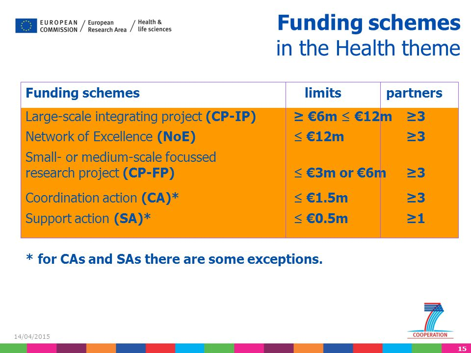 Funding schemes in the Health theme