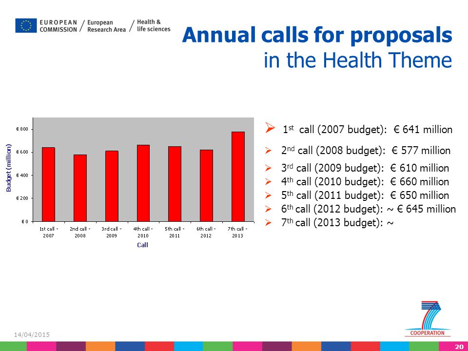 Annual calls for proposals in the Health Theme