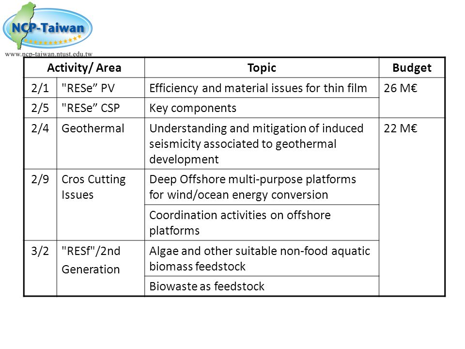 Activity/ Area Topic. Budget. 2/1. RESe PV. Efficiency and material issues for thin film. 26 M€